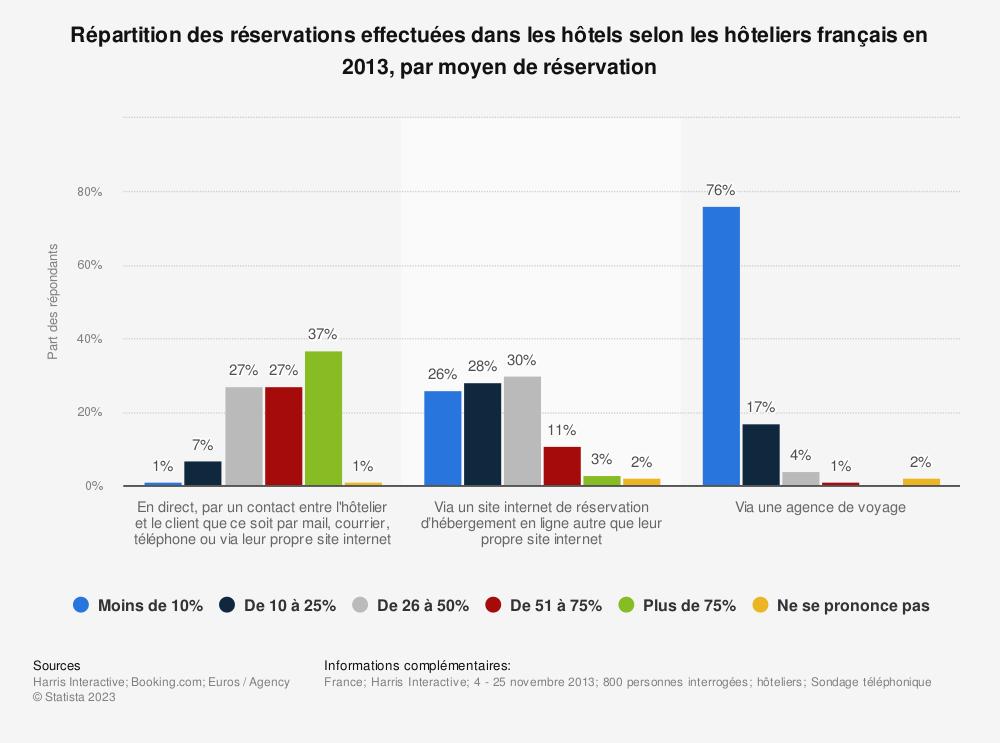 Statistique: Répartition des réservations effectuées dans les hôtels selon les hôteliers français en 2013, par moyen de réservation | Statista