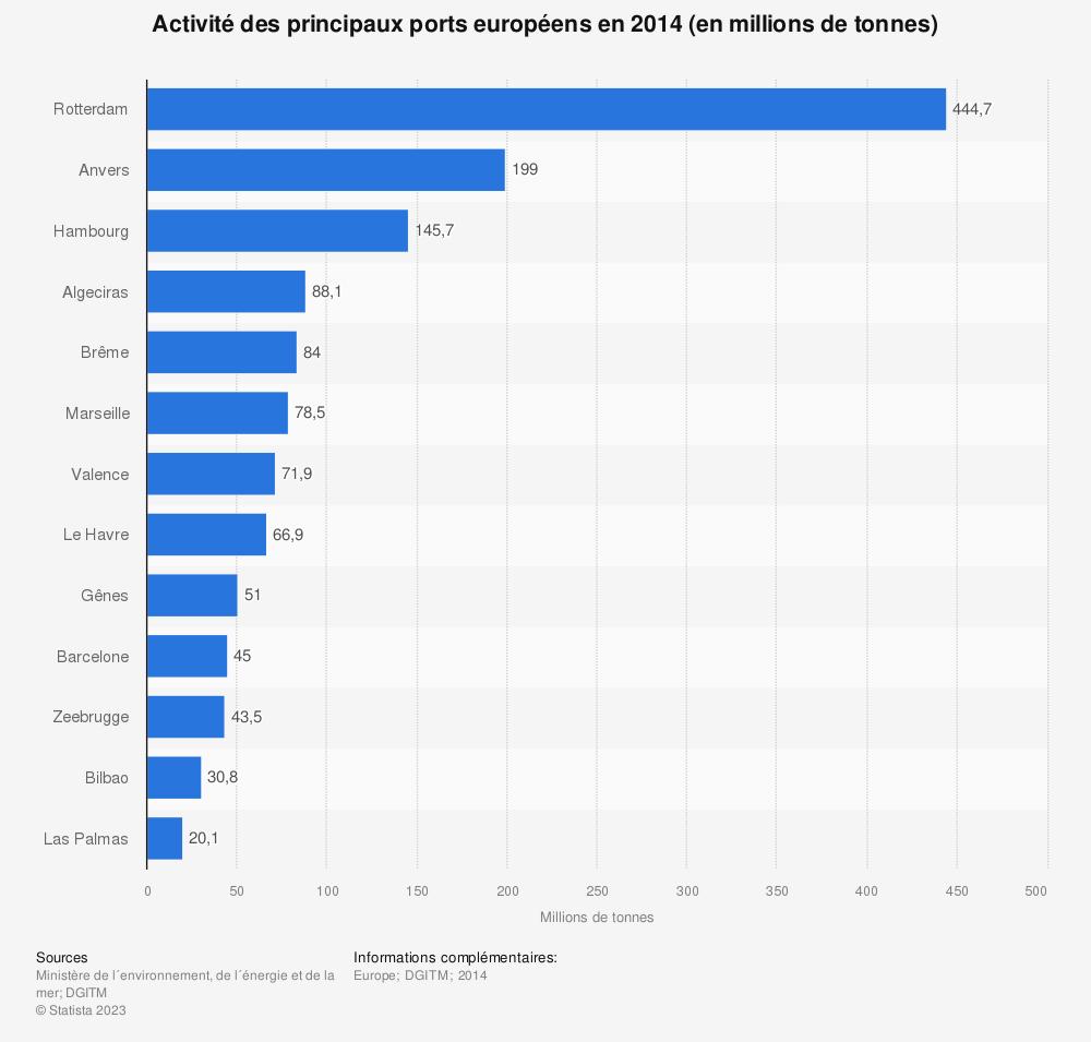 Statistique: Activité des principaux ports européens en 2014 (en millions de tonnes) | Statista