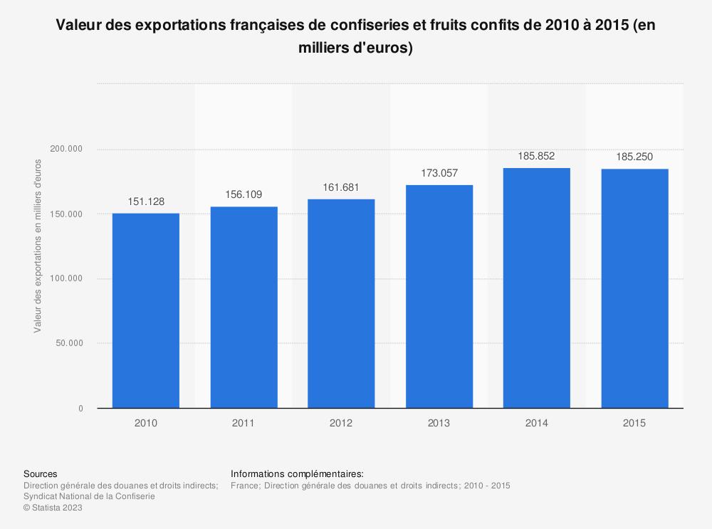 Statistique: Valeur des exportations françaises de confiseries et fruits confits de 2010 à 2015 (en milliers d'euros) | Statista