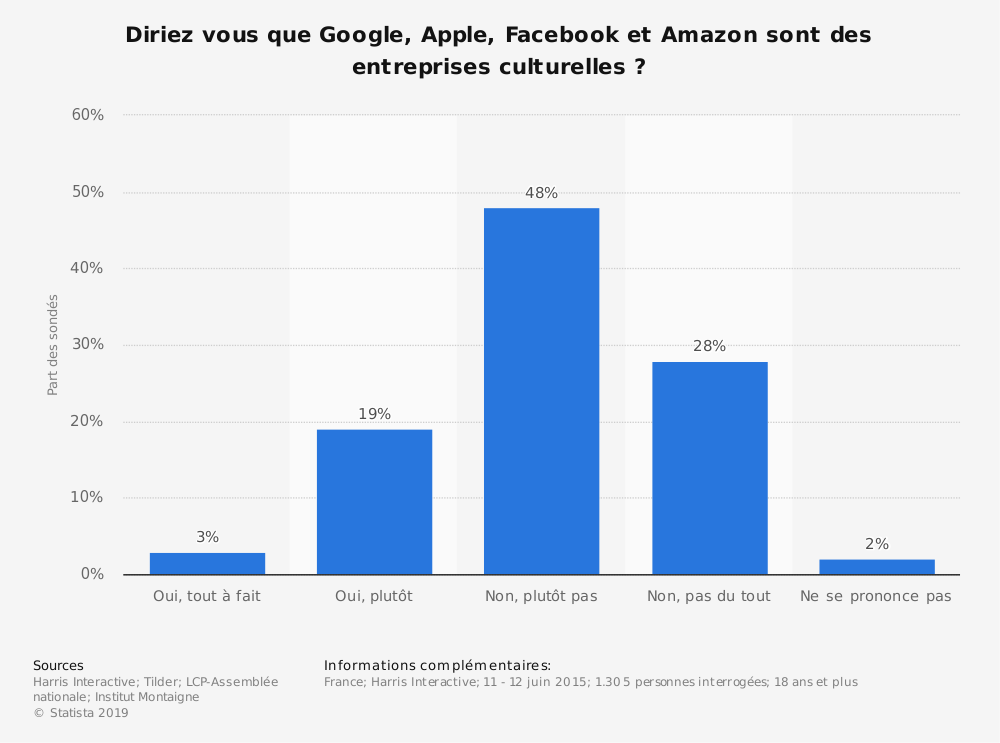 Statistique: Diriez vous que Google, Apple, Facebook et Amazon sont des entreprises culturelles ? | Statista