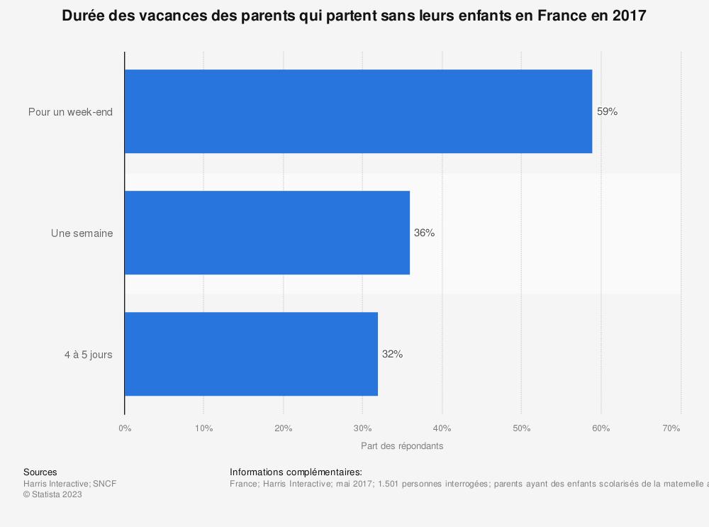 Statistique: Durée des vacances des parents qui partent sans leurs enfants en France en 2017 | Statista
