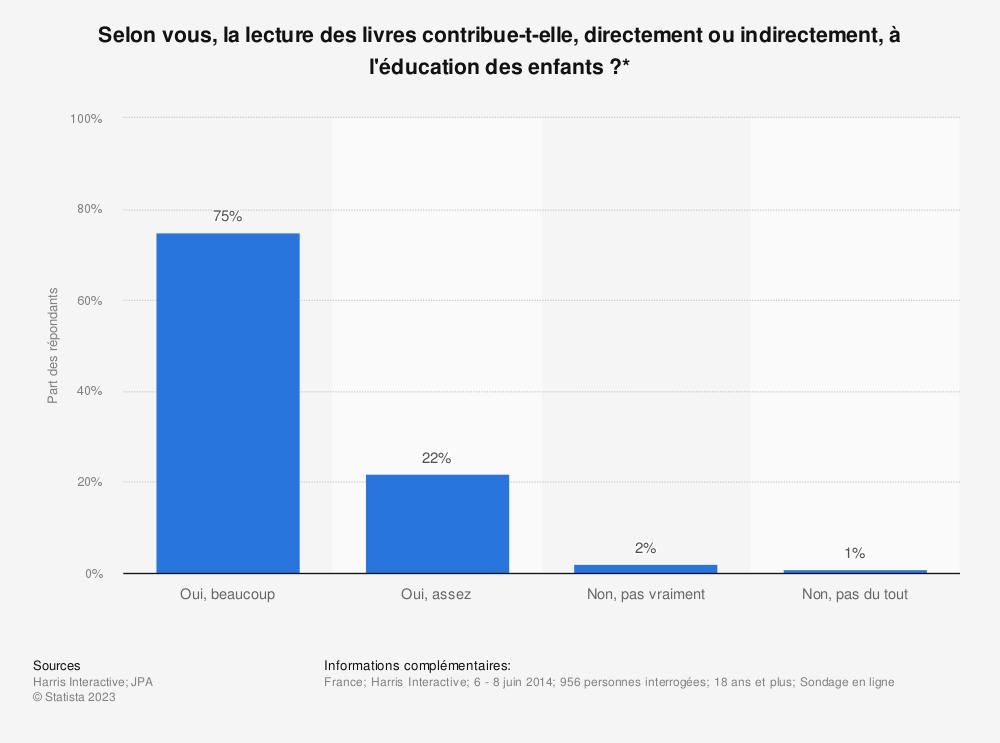 Statistique: Selon vous, la lecture des livres contribue-t-elle, directement ou indirectement, à l'éducation des enfants?* | Statista