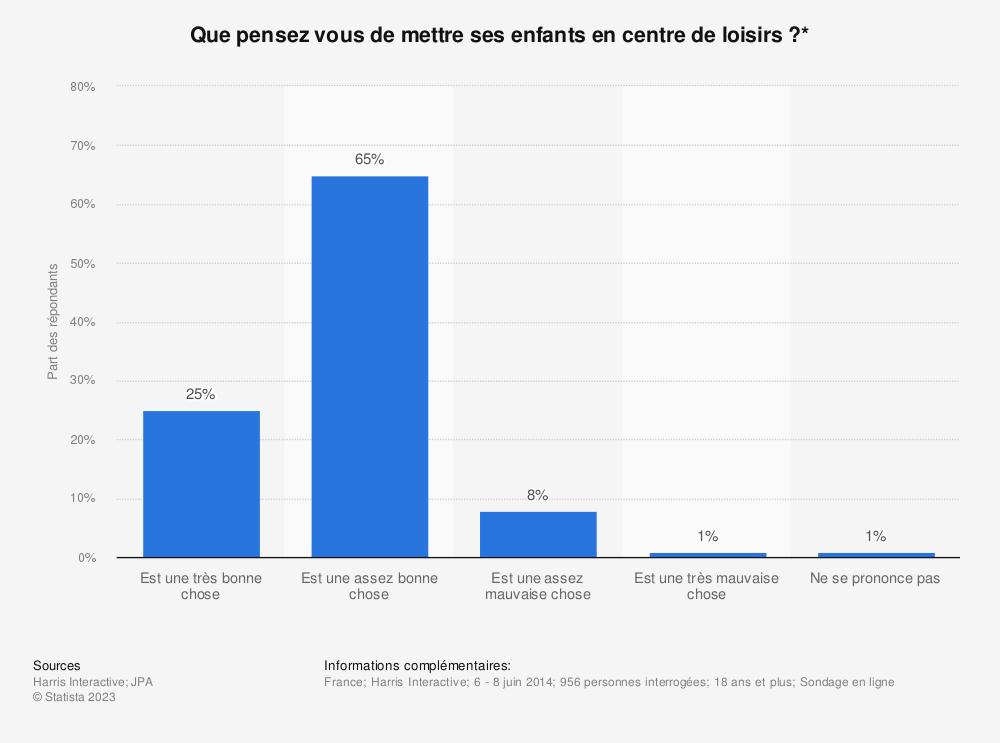 Statistique: Que pensez vous de mettre ses enfants en centre de loisirs?* | Statista