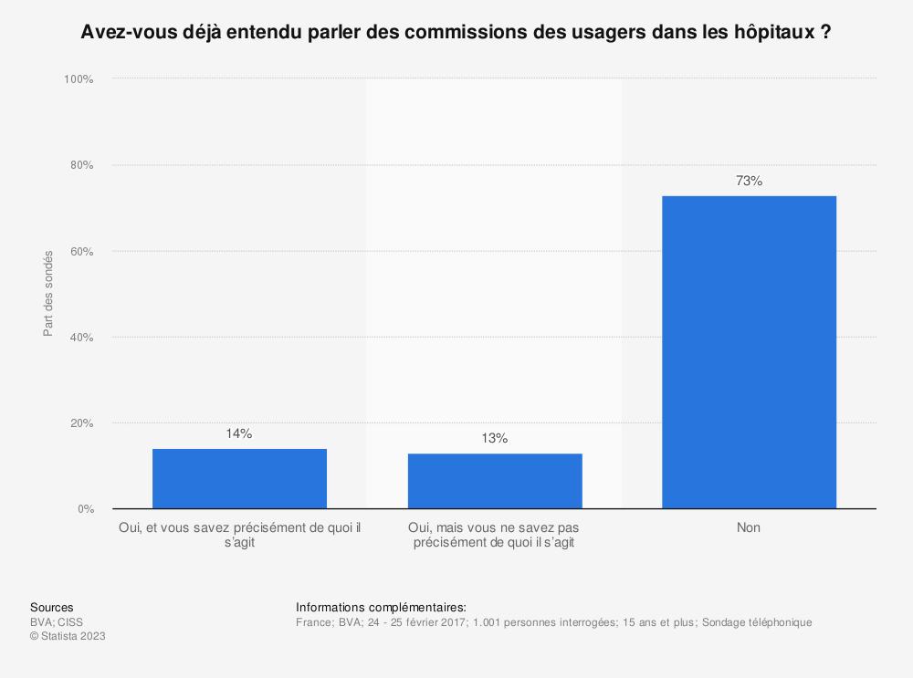 Statistique: Avez-vous déjà entendu parler des commissions des usagers dans les hôpitaux? | Statista