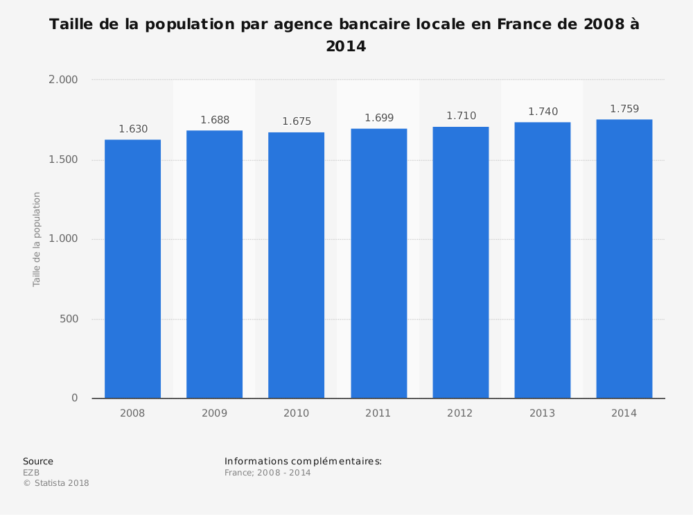 Statistique: Taille de la population par agence bancaire locale en France de 2008 à 2014 | Statista