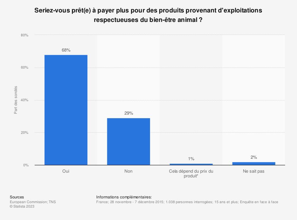 Statistique: Seriez-vous prêt(e) à payer plus pour des produits provenant d'exploitations respectueuses du bien-être animal ? | Statista