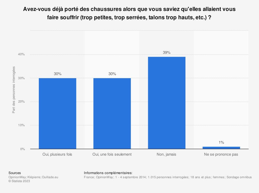 Statistique: Avez-vous déjà porté des chaussures alors que vous saviez qu'elles allaient vous faire souffrir (trop petites, trop serrées, talons trop hauts, etc.)? | Statista