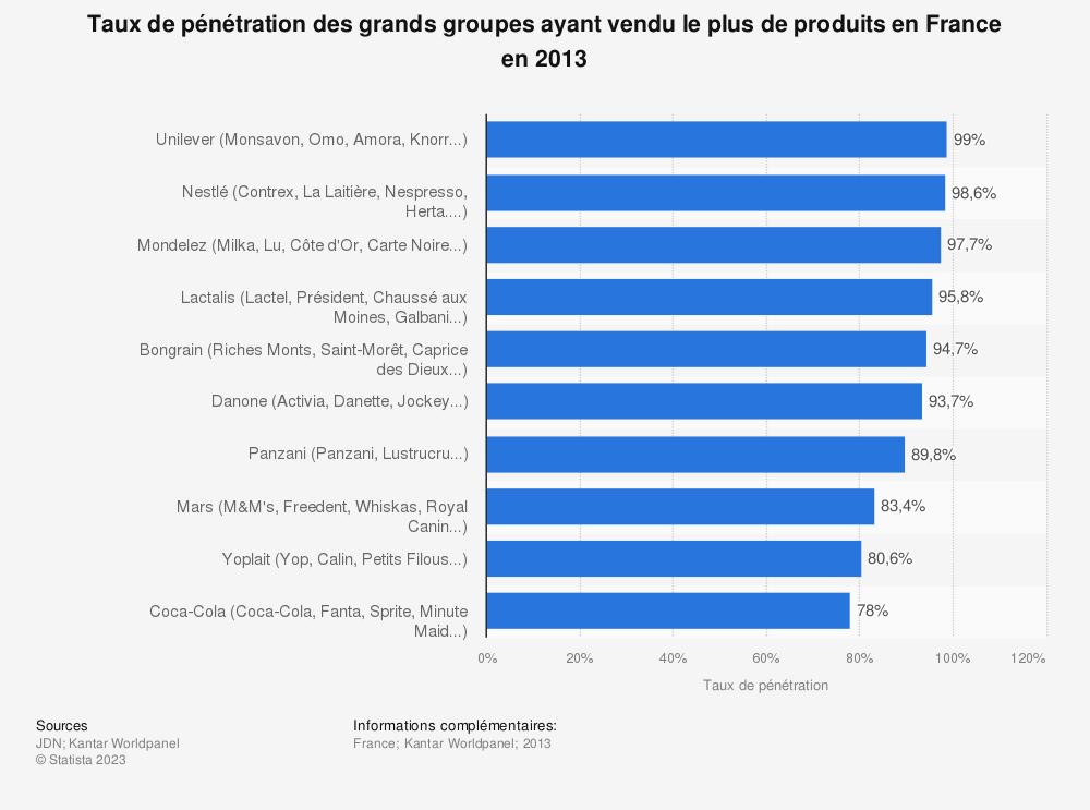 Statistique: Taux de pénétration des grands groupes ayant vendu le plus de produits en France en 2013 | Statista