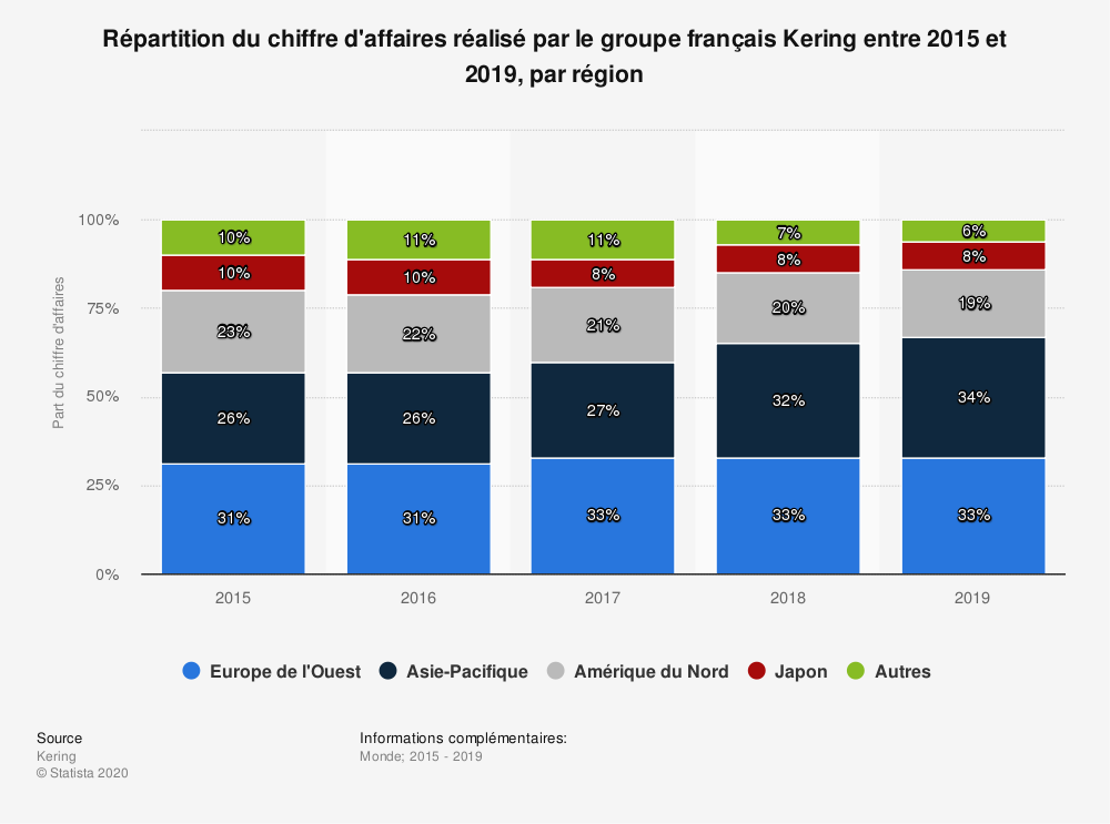 Statistique: Répartition du chiffre d'affaires réalisé par le groupe français Kering entre 2015 et 2019, par région | Statista