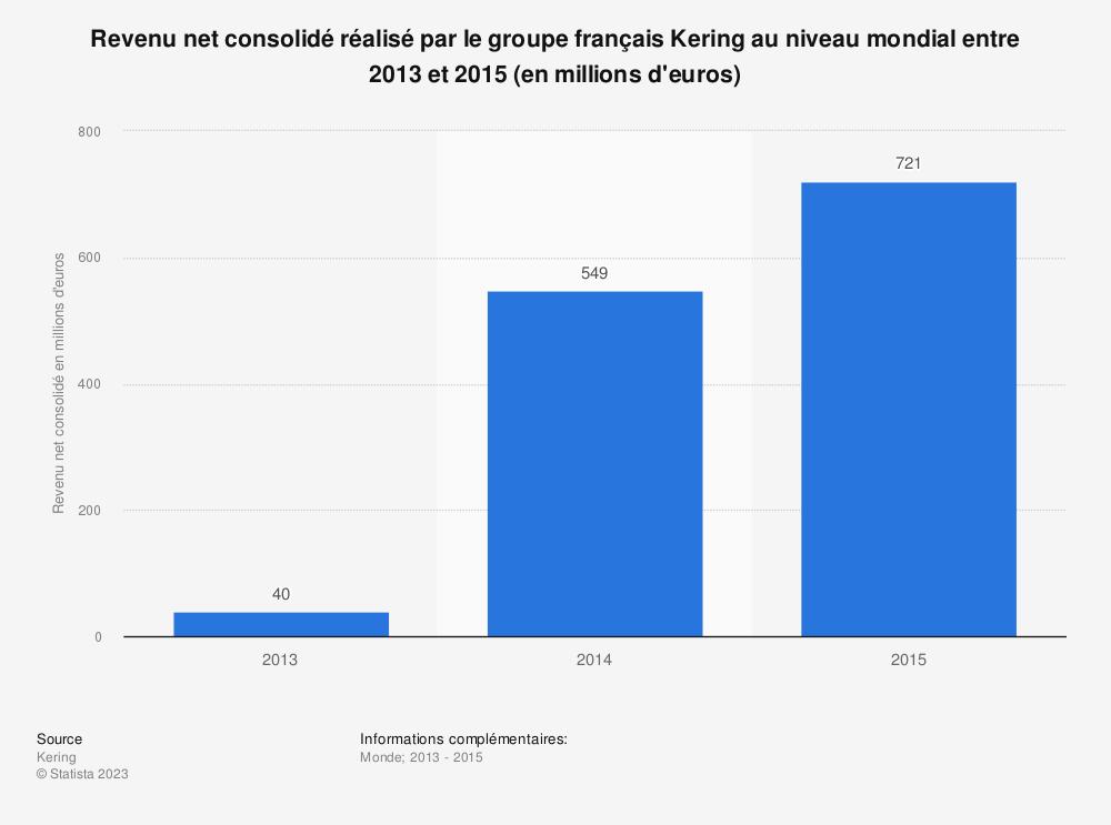 Statistique: Revenu net consolidé réalisé par le groupe français Kering au niveau mondial entre 2013 et 2015 (en millions d'euros) | Statista