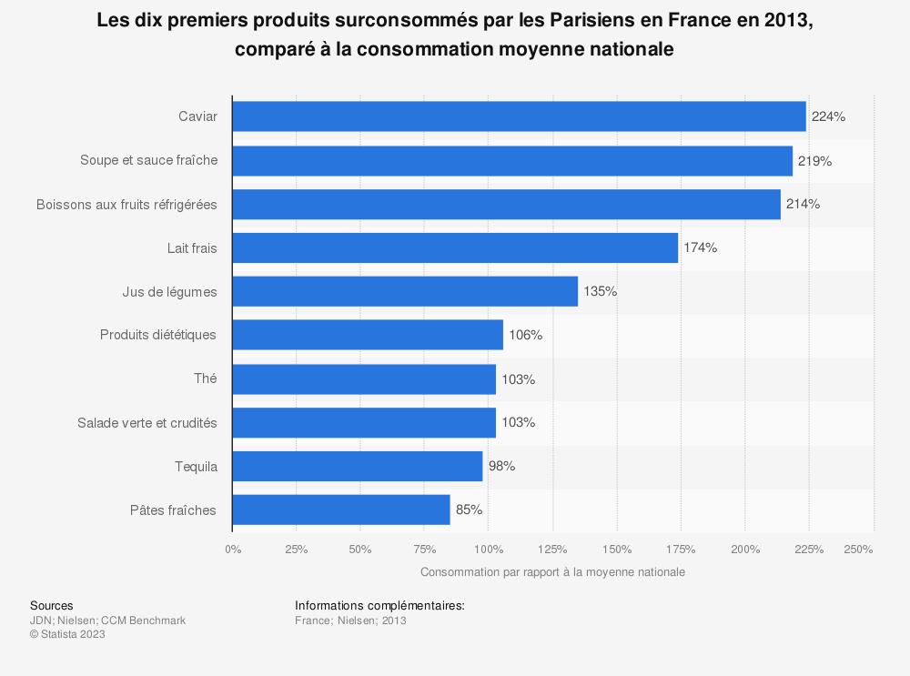 Statistique: Les dix premiers produits surconsommés par les Parisiens en France en 2013, comparé à la consommation moyenne nationale | Statista