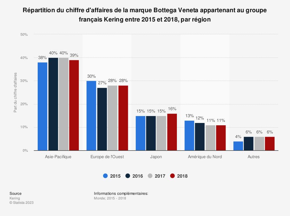 Statistique: Répartition du chiffre d'affaires de la marque Bottega Veneta appartenant au groupe français Kering entre 2015 et 2018, par région | Statista