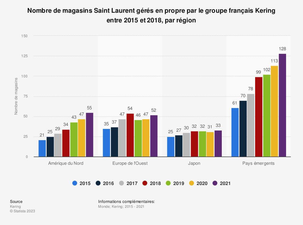 Statistique: Nombre de magasins Saint Laurent gérés en propre par le groupe français Kering entre 2015 et 2017, par région | Statista