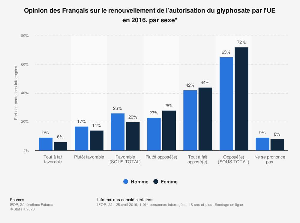 Statistique: Opinion des Français sur le renouvellement de l'autorisation du glyphosate par l'UE en 2016, par sexe* | Statista