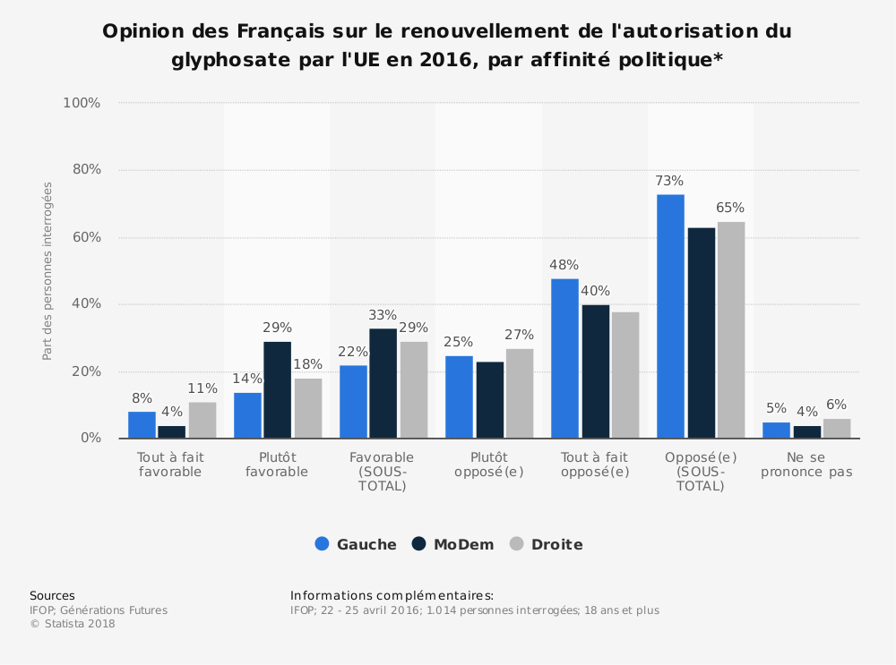 Statistique: Opinion des Français sur le renouvellement de l'autorisation du glyphosate par l'UE en 2016, par affinité politique* | Statista