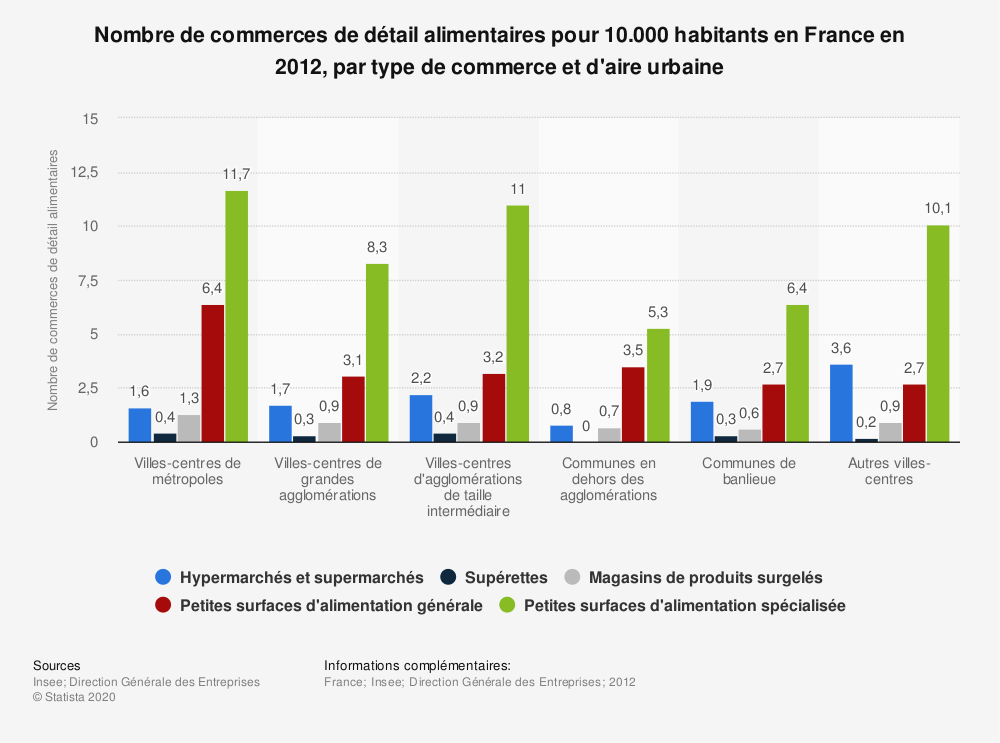 Statistique: Nombre de commerces de détail alimentaires pour 10.000 habitants en France en 2012, par type de commerce et d'aire urbaine | Statista