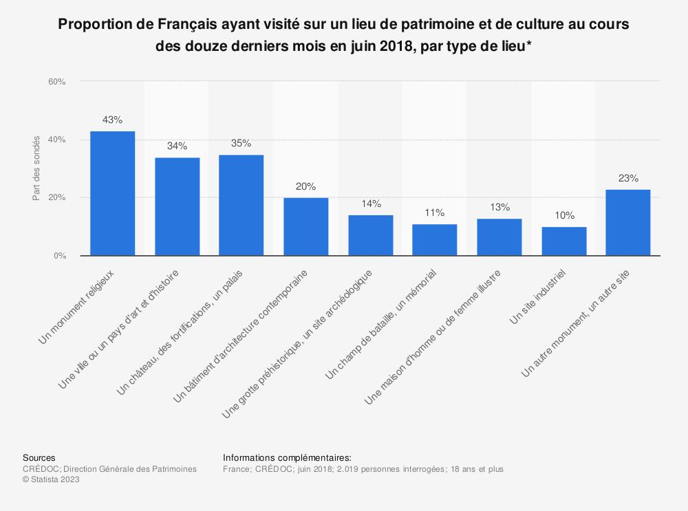 Statistique: Proportion de Français ayant visité sur un lieu de patrimoine et de culture au cours des douze derniers mois en juin 2018, par type de lieu* | Statista