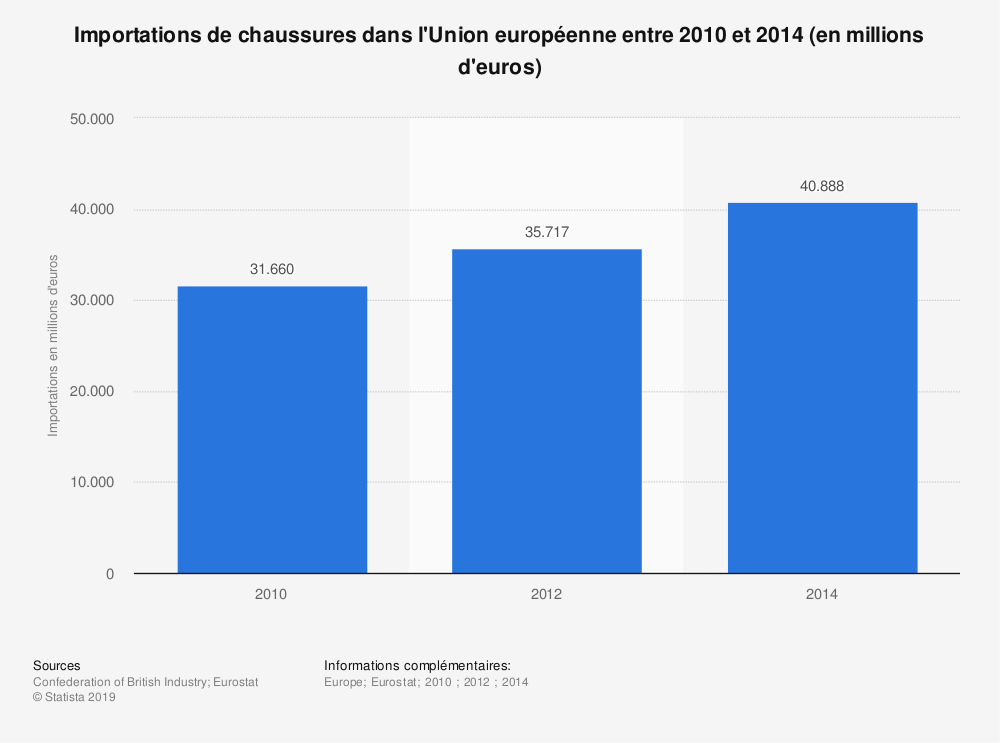 Statistique: Importations de chaussures dans l'Union européenne entre 2010 et 2014 (en millions d'euros) | Statista