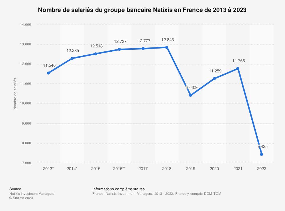 Statistique: Nombre de salariés du groupe bancaire Natixis en France de 2013 à 2019 | Statista
