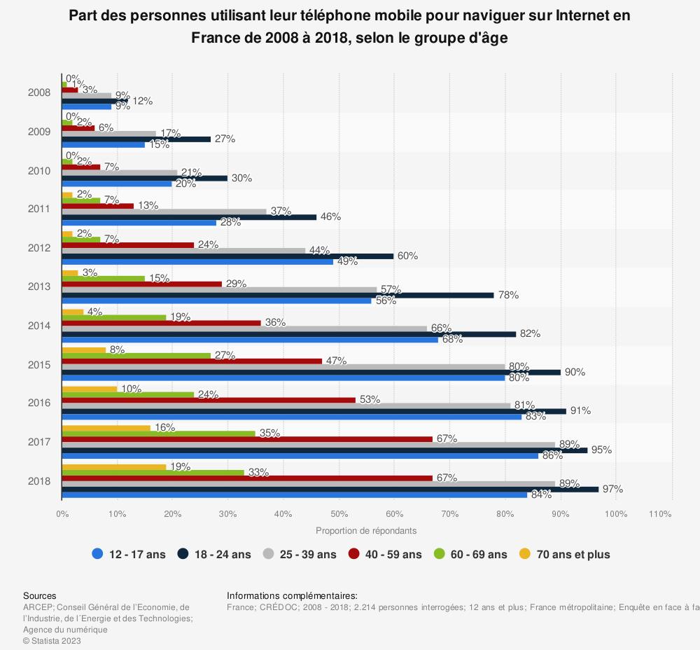 Statistique: Part des personnes utilisant leur téléphone mobile pour naviguer sur Internet en France de 2008 à 2018, selon le groupe d'âge | Statista