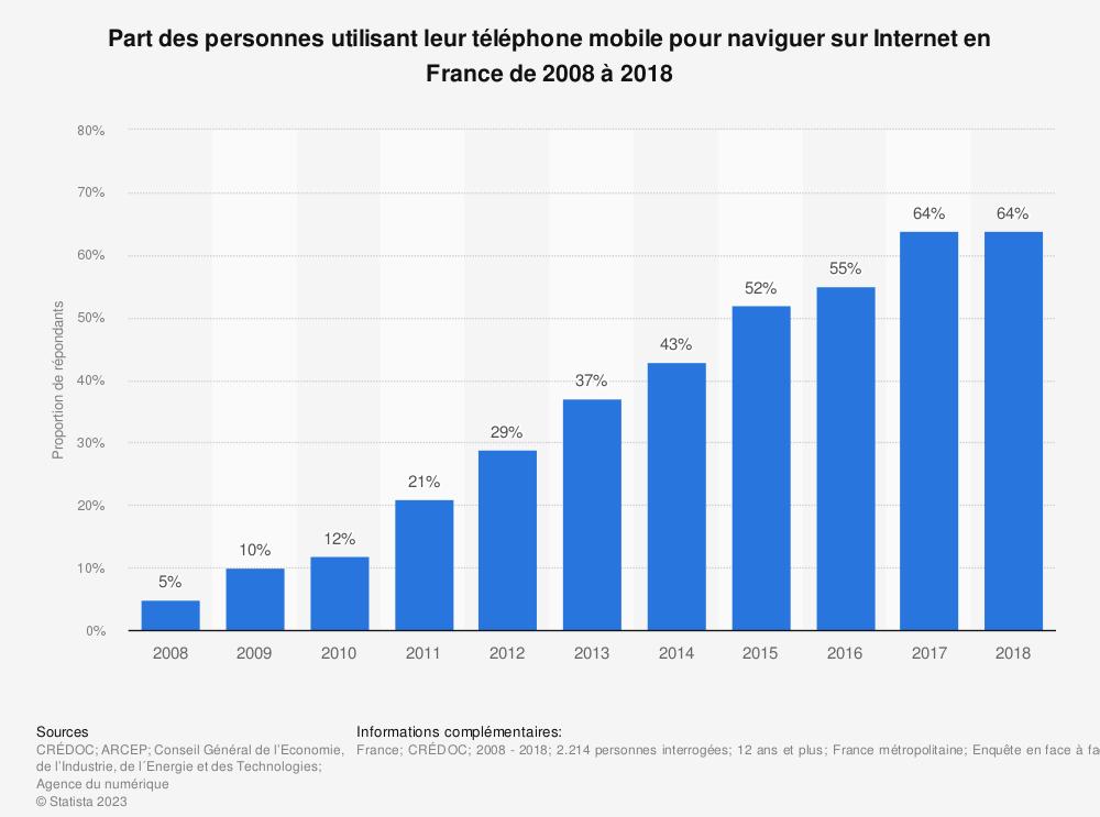 Statistique: Part des personnes utilisant leur téléphone mobile pour naviguer sur Internet en France de 2008 à 2018 | Statista