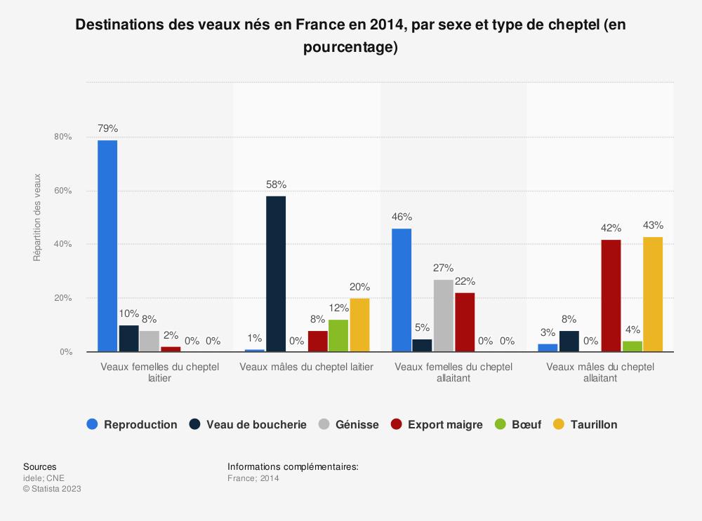 Statistique: Destinations des veaux nés en France en 2014, par sexe et type de cheptel (en pourcentage) | Statista