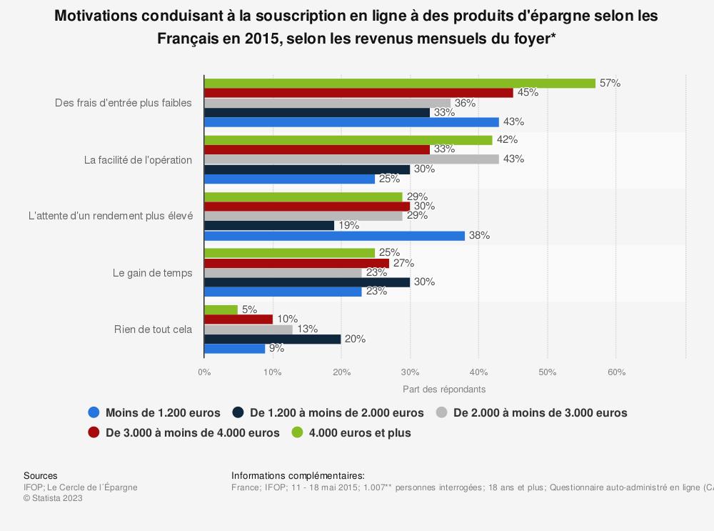 Statistique: Motivations conduisant à la souscription en ligne à des produits d'épargne selon les Français en 2015, selon les revenus mensuels du foyer* | Statista