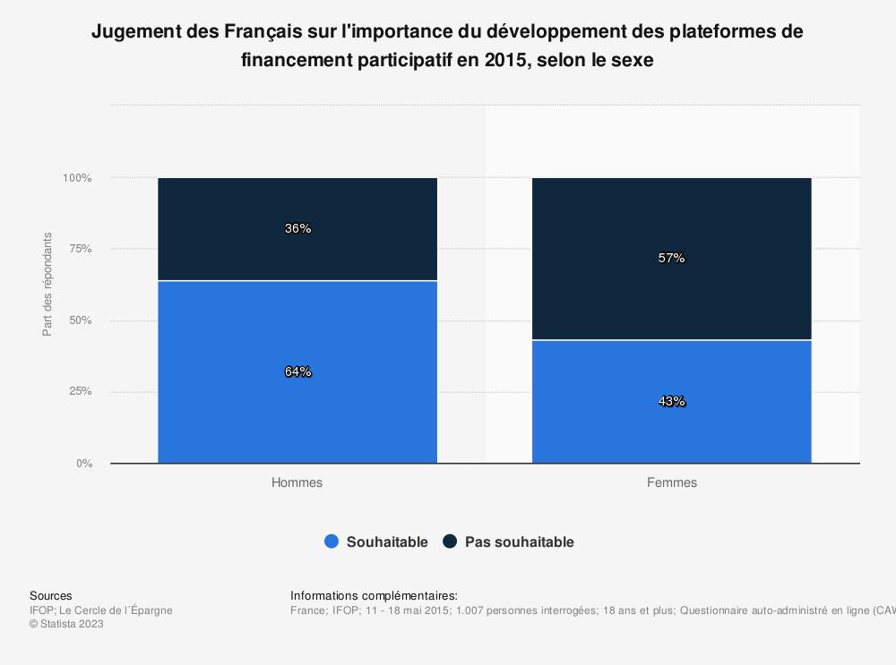 Statistique: Jugement des Français sur l'importance du développement des plateformes de financement participatif en 2015, selon le sexe | Statista