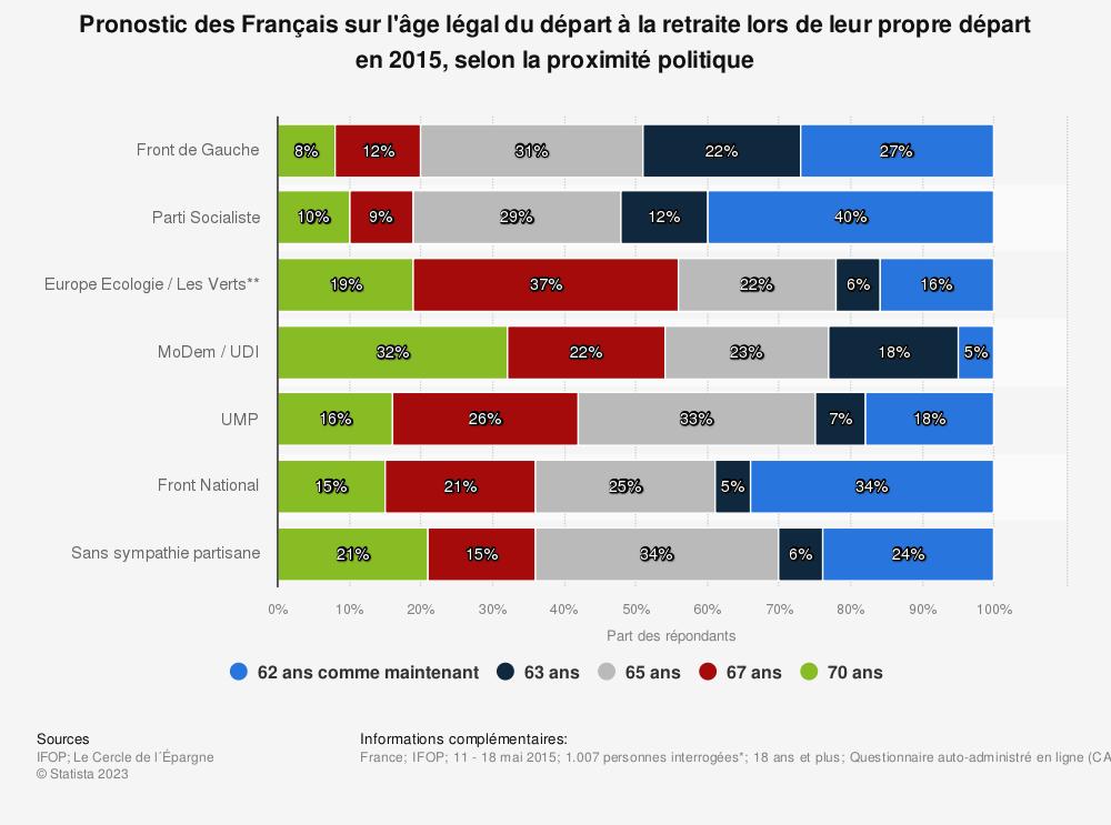 Statistique: Pronostic des Français sur l'âge légal du départ à la retraite lors de leur propre départ en 2015, selon la proximité politique | Statista