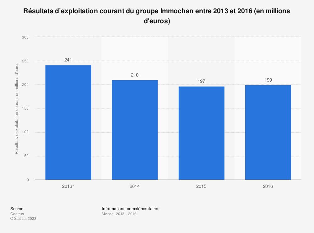 Statistique: Résultats d'exploitation courant du groupe Immochan entre 2013 et 2016 (en millions d'euros) | Statista