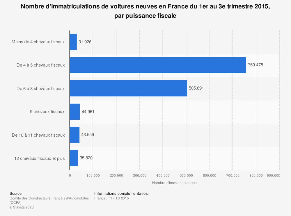 Statistique: Nombre d'immatriculations de voitures neuves en France du 1er au 3e trimestre 2015, par puissance fiscale | Statista