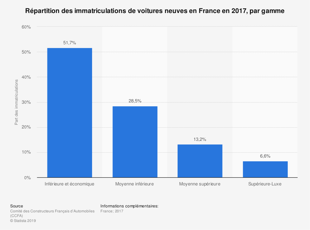 Statistique: Répartition des immatriculations de voitures neuves en France en 2018, par gamme | Statista