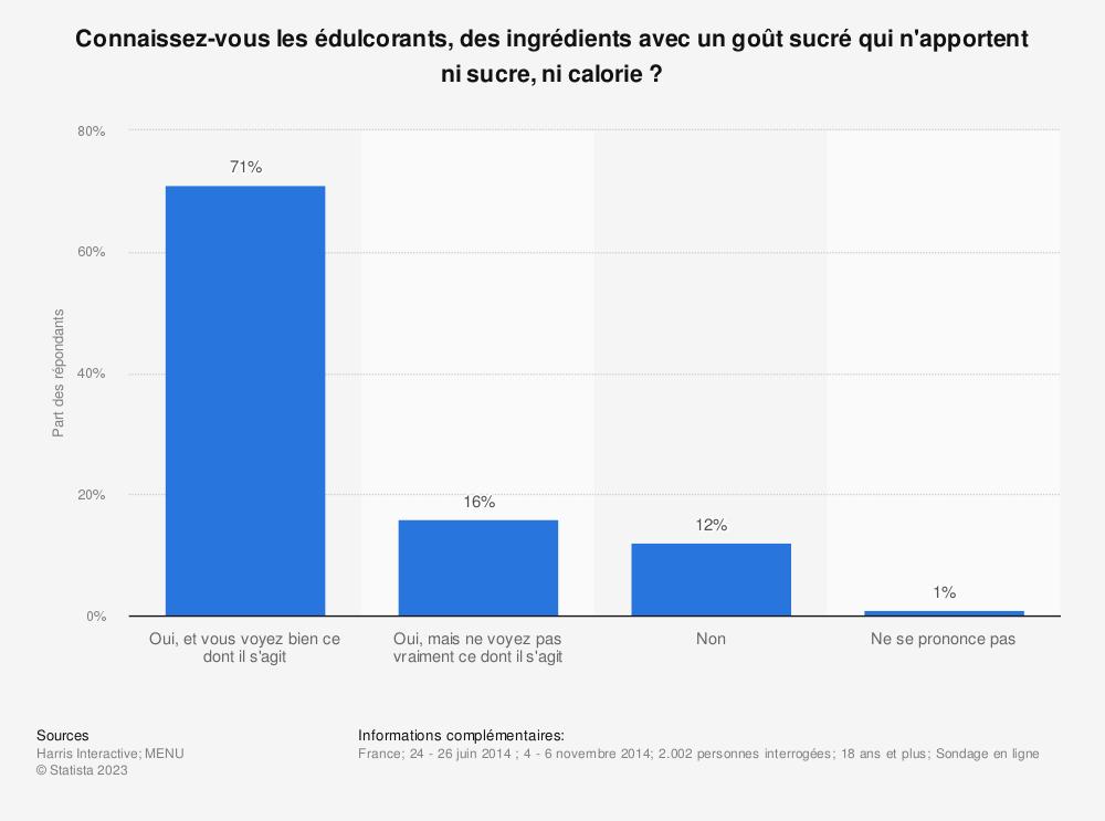 Statistique: Connaissez-vous les édulcorants, des ingrédients avec un goût sucré qui n'apportent ni sucre, ni calorie? | Statista