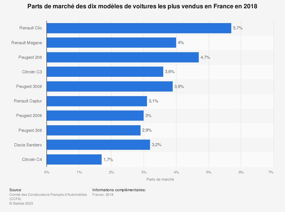Statistique: Parts de marché des dix modèles de voitures les plus vendus en France en 2018 | Statista