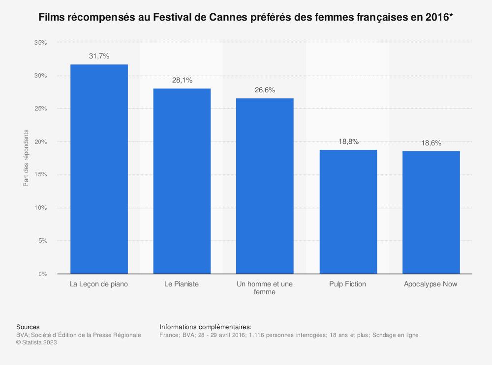Statistique: Films récompensés au Festival de Cannes préférés des femmes françaises en 2016* | Statista
