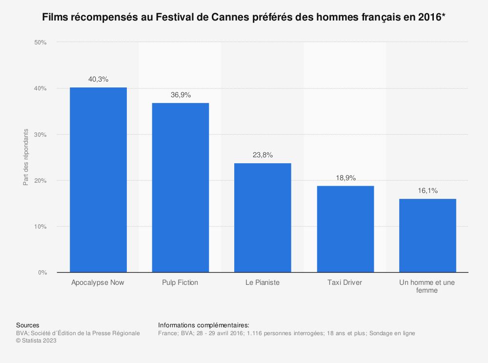 Statistique: Films récompensés au Festival de Cannes préférés des hommes français en 2016* | Statista