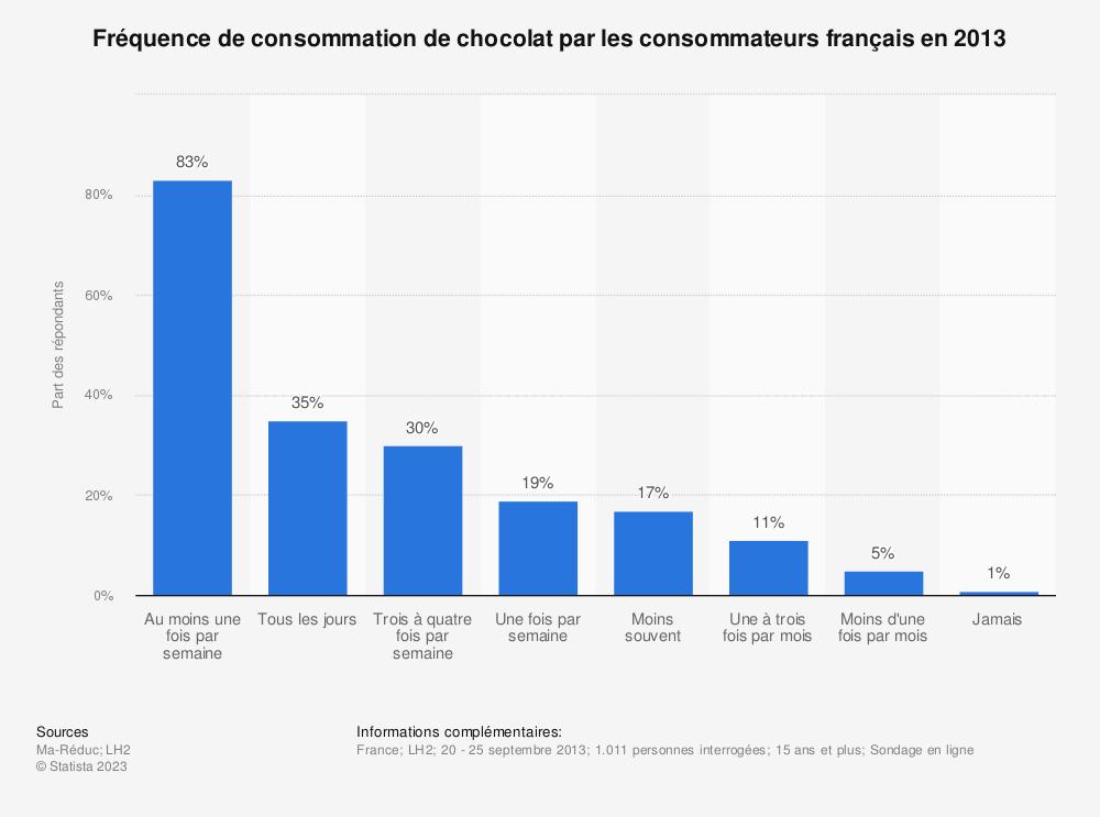 Statistique: Fréquence de consommation de chocolat par les consommateurs français en 2013 | Statista