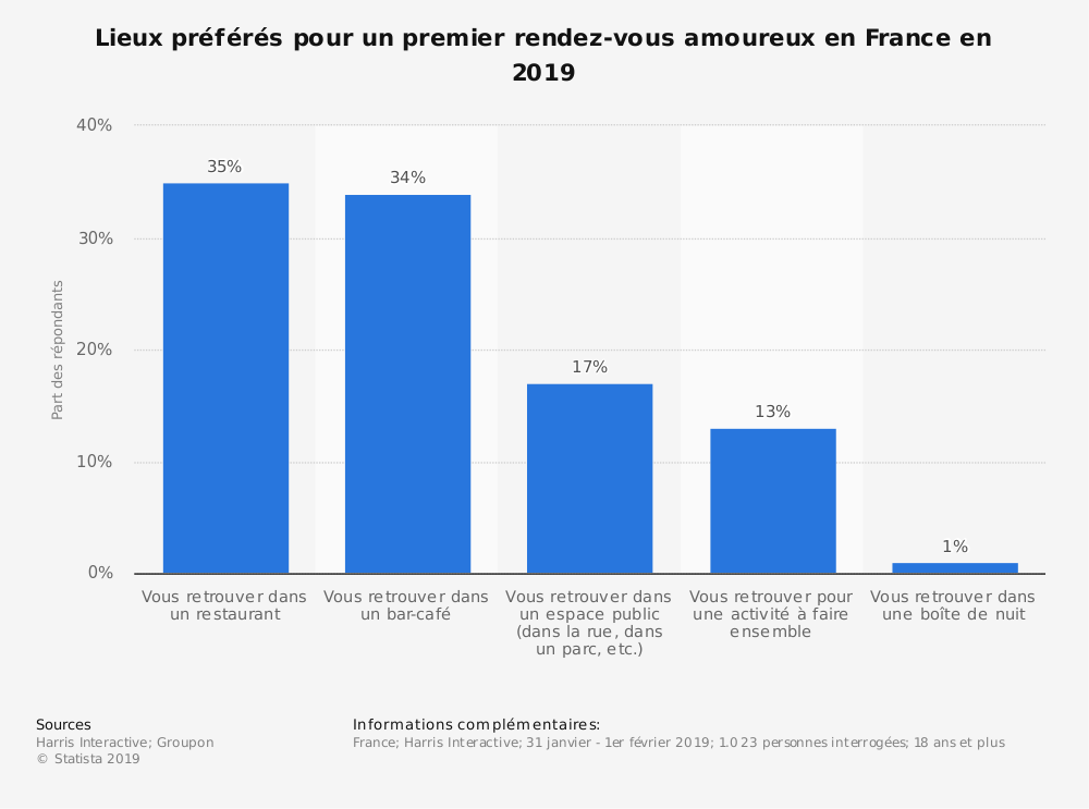 Statistique: Lieux préférés pour un premier rendez-vous amoureux en France en 2019 | Statista