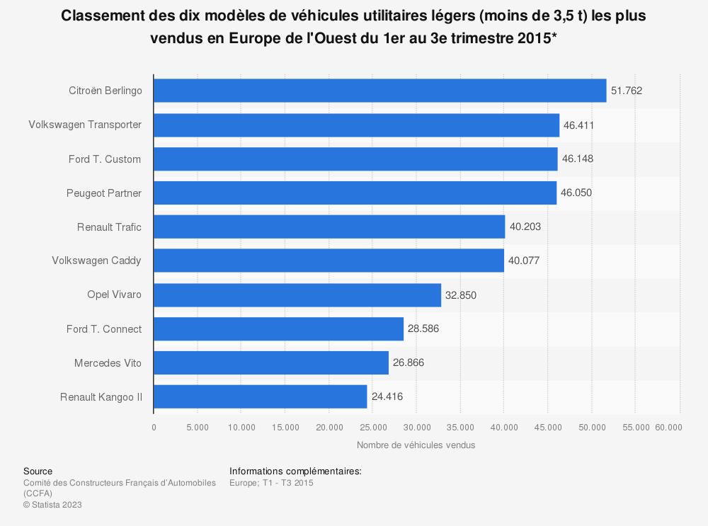 Statistique: Classement des dix modèles de véhicules utilitaires légers (moins de 3,5 t) les plus vendus en Europe de l'Ouest du 1er au 3e trimestre 2015* | Statista