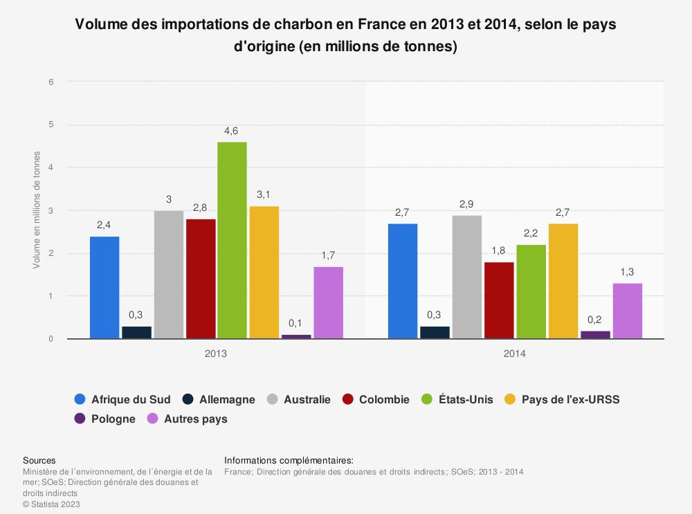 Statistique: Volume des importations de charbon en France en 2013 et 2014, selon le pays d'origine (en millions de tonnes) | Statista