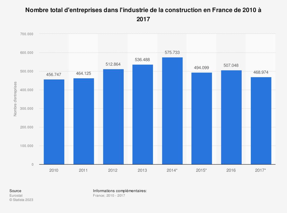 Statistique: Nombre total d'entreprises dans l'industrie de la construction en France de 2010 à 2016 | Statista