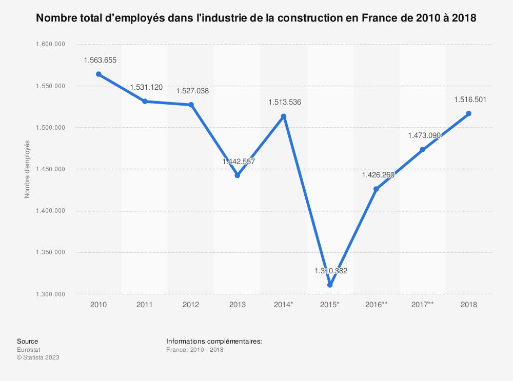 Statistique: Nombre total d'employés dans l'industrie de la construction en France de 2010 à 2018 | Statista