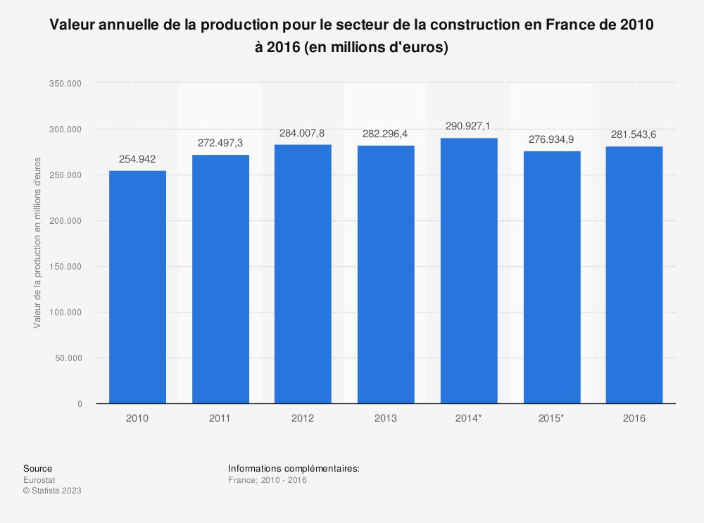 Statistique: Valeur annuelle de la production pour le secteur de la construction en France de 2010 à 2016 (en millions d'euros) | Statista