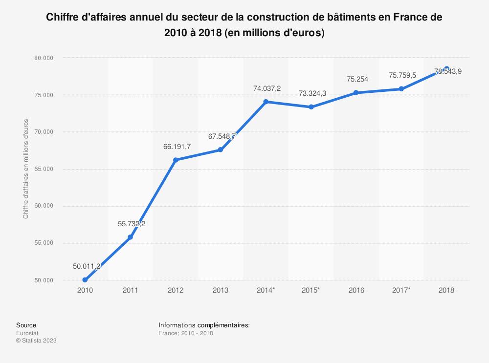 Statistique: Chiffre d'affaires annuel du secteur de la construction de bâtiments en France de 2010 à 2016 (en millions d'euros) | Statista