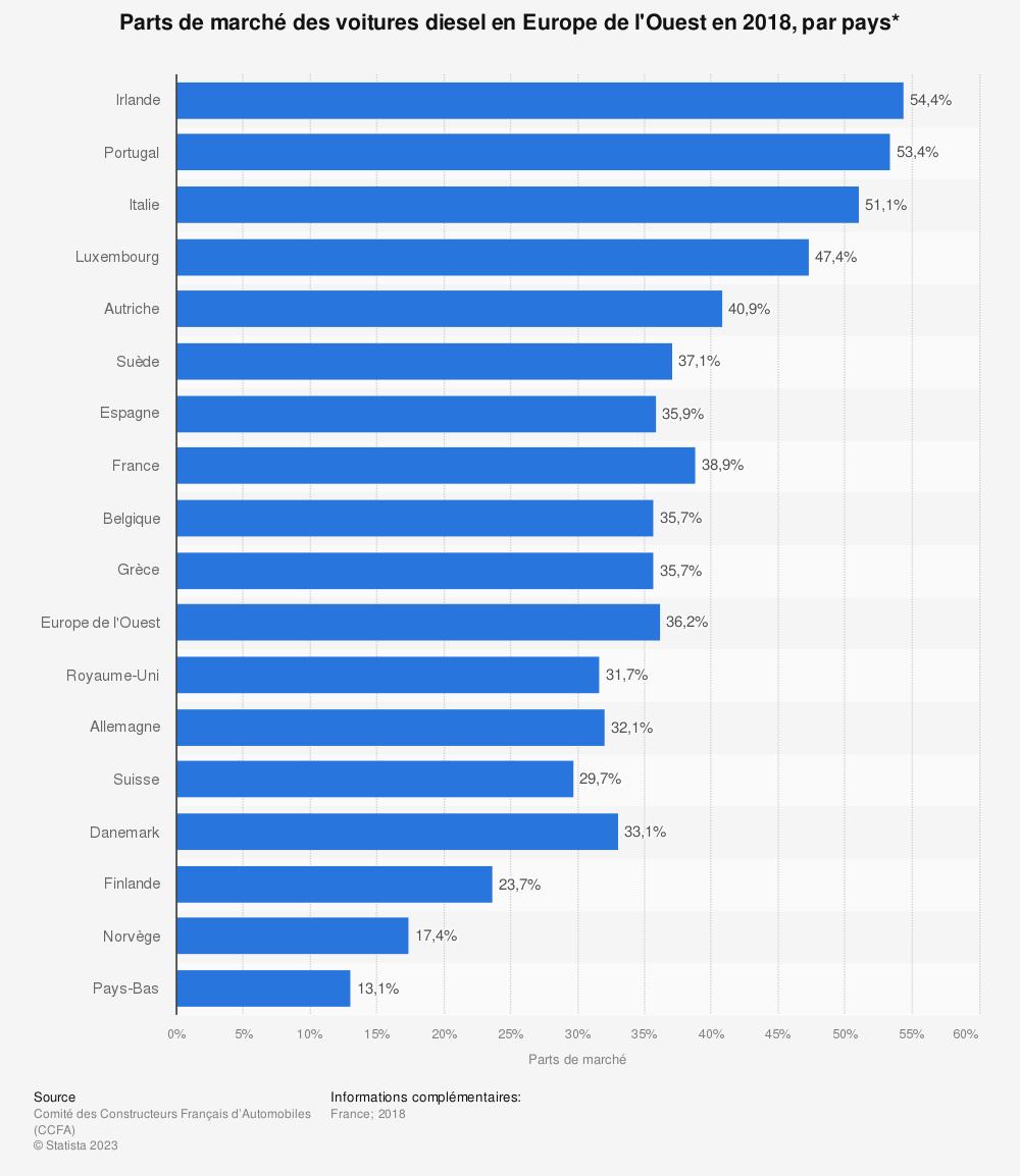 Statistique: Parts de marché des voitures diesel en Europe de l'Ouest en 2018, par pays* | Statista