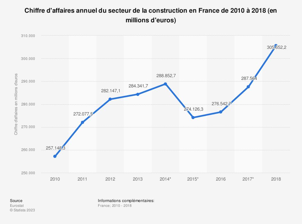 Statistique: Chiffre d'affaires annuel du secteur de la construction en France de 2010 à 2016 (en millions d'euros) | Statista