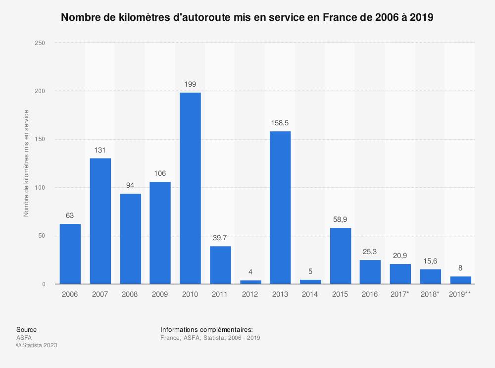 Statistique: Nombre de kilomètres d'autoroute mis en service en France de 2006 à 2019 | Statista