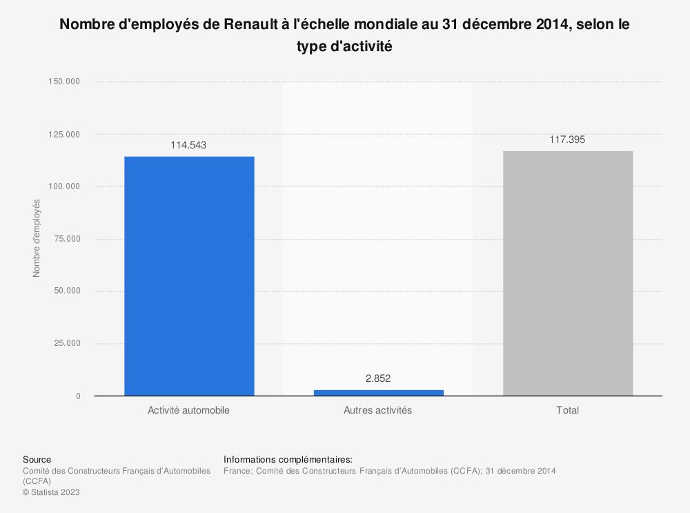 Statistique: Nombre d'employés de Renault à l'échelle mondiale au 31 décembre 2014, selon le type d'activité | Statista