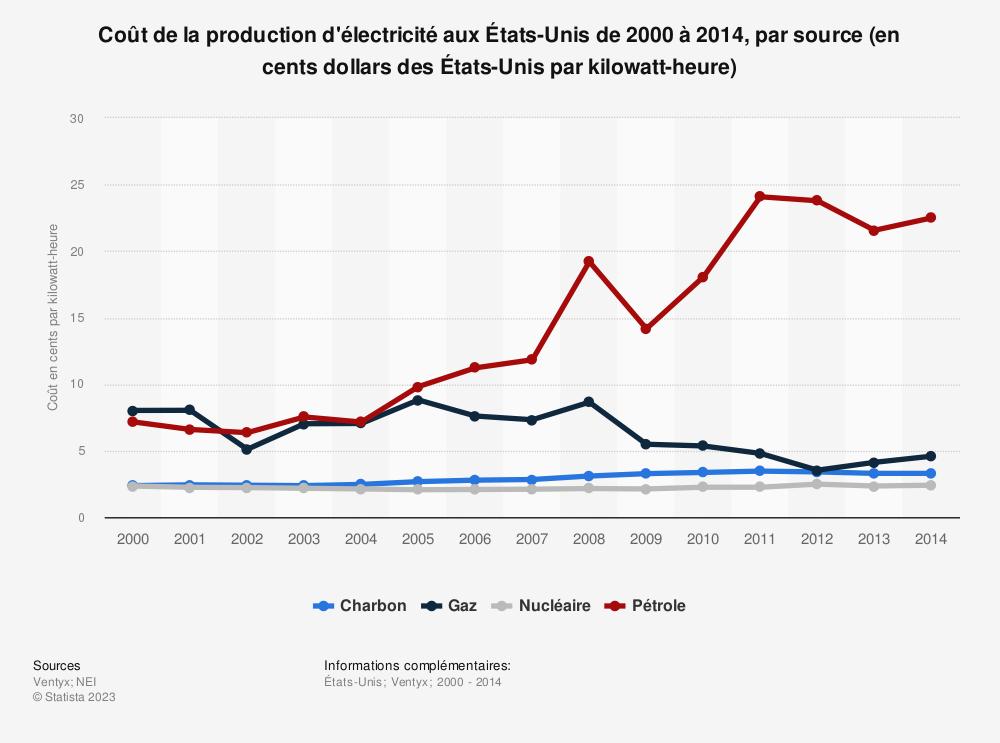 Statistique: Coût de la production d'électricité aux États-Unis de 2000 à 2014, par source (en cents dollars des États-Unis par kilowatt-heure) | Statista