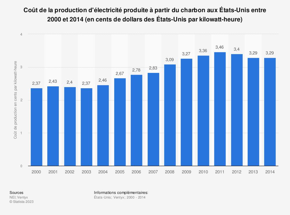 Statistique: Coût de la production d'électricité produite à partir du charbon aux États-Unis entre 2000 et 2014 (en cents de dollars des États-Unis par kilowatt-heure) | Statista